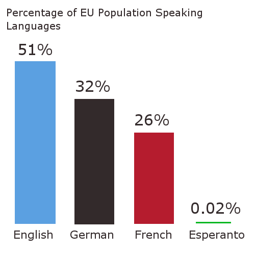 language-stats